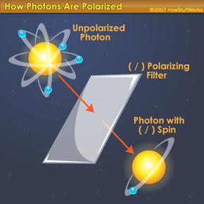 Photon polorization process