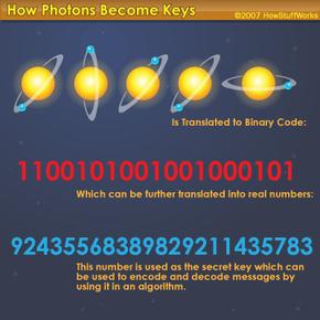 How photons become keys