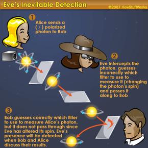 Detecting an eavesdropper