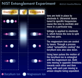NIST entanglement experiment