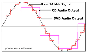 Comparison of a raw analog audio signal to the CD audio and DVD audio output