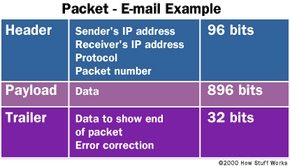 I've heard that data travels in packets on a computer network. What is a packet, and why do networks use them?