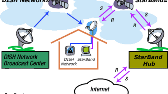How does satellite Internet operate?