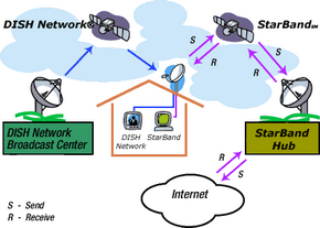Learn how satellite Internet operates and view more Internet connection pictures.