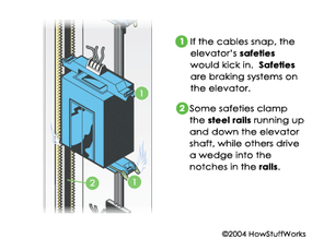If one or more cables did snap, the elevator's safeties would kick in.