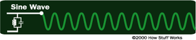 A sine wave fluctuates smoothly between, for example, 10 volts and -10 volts.