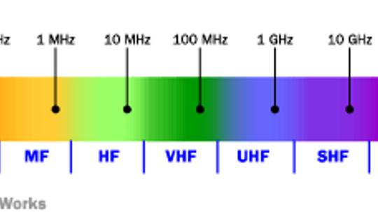 How the Radio Spectrum Works