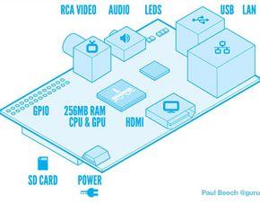 Diagram of the Raspberry Pi