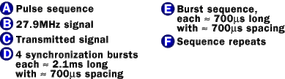 A typical RC signal transmission