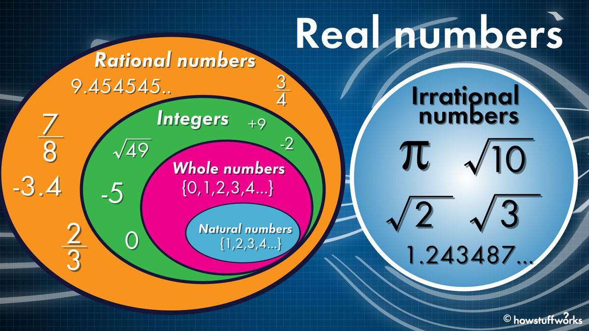 実数とは何ですか?