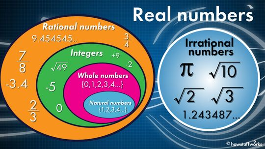 What Are Real Numbers?
