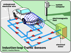 When a car drives over an induction loop, it disturbs the loop's electromagnetic field. This changes the total inductance of the loop circuit.