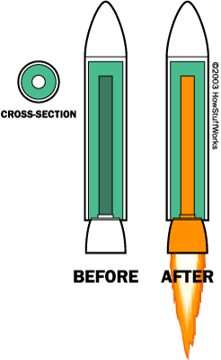 A solid-fuel rocket immediately before and after ignition
