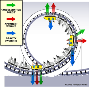 This diagram demonstrates the force of gravity on your weight while you ride a roller coaster.