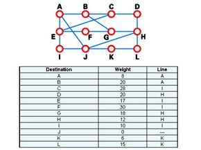 A typical network graph and routing table for router J