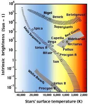 The Hertzsprung-Russell diagram