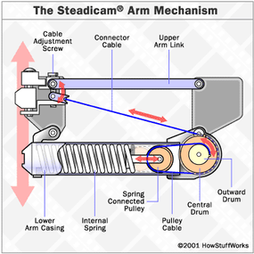 Each arm segment in a Steadicam consists of two metal bars, joined together by an adjustable spring system.