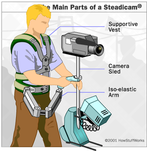 The basic elements of a Steadicam: the sled, arm and vest