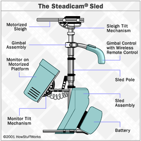 The Steadicam sled spreads out the camera equipment to achieve greater balance.