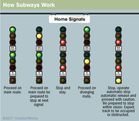 Commonly-used home signals, also known as interlocking signals