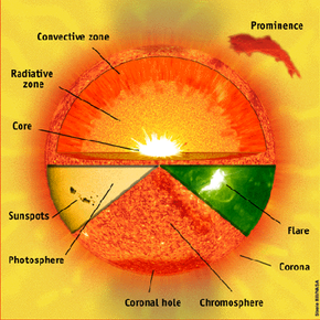 Figure 1. Basic overview of the parts of the sun. The flare, sunspots and the prominence are all clipped from actual SOHO images.