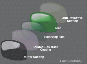 Typical layering used to create a pair of high-grade sunglasses