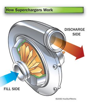 Centrifugal superchargers are the most efficient and the most common of all forced induction systems.