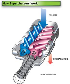 Twin-screw superchargers pull air through meshing lobes.