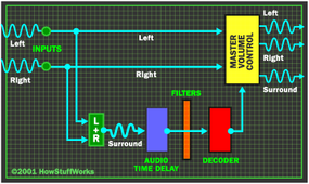 The surround-sound decoder picks out the information in the right and left channel that is out of phase, shifts it so it is in phase again and directs it to the surround-sound speakers.