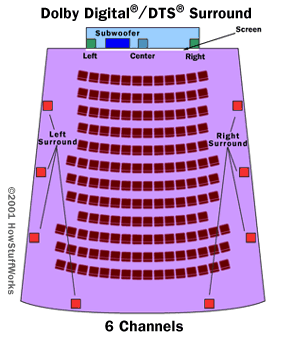 The theater setup used in DTS and Dolby Digital