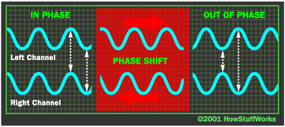 """The surround-sound encoder splits the surround channel in two and shifts them in time so they are """"out of phase."""""""