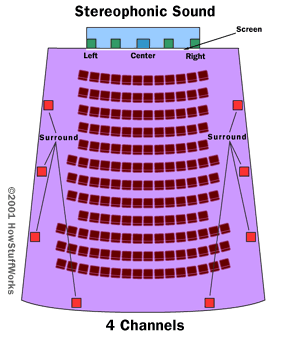 Typical layout for stereophonic sound