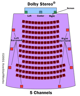 The Dolby Stereo theater layout