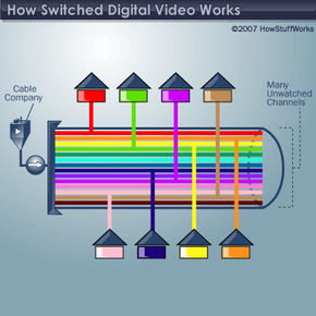 In a traditional video delivery system, the cable companycombines all channels into one data stream,even if no one is watching most of them.