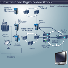 An example of a switched digital video system's architecture