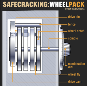 A wheel pack