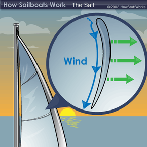 Bernoulli's theorem helps to explain how sailboats can move upwind.