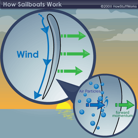 Newton's Third Law at work on a sailboat
