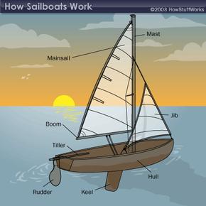 Diagram of a common sailboat