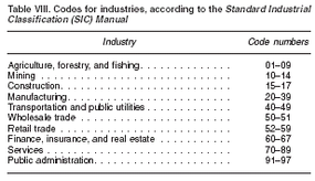 SIC codes are standard industrial codes set by the Internal Revenue Service.