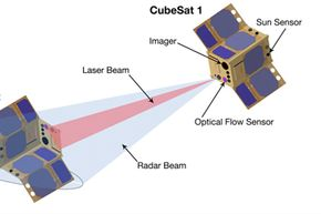 This illustration demonstrates how CubeSat1 could use its radar and laser cross-track sensor to measure the distance and relative motion of the other satellite (CubeSat2 on left).