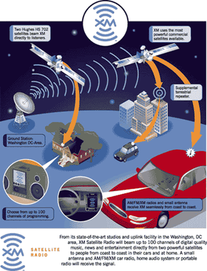 This graphic illustrates how the XM Radio system works.