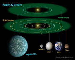 This NASA diagram compares our own solar system to Kepler-22, a star system containing Kepler-22b.