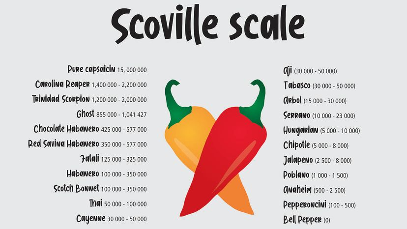 Scoville scale