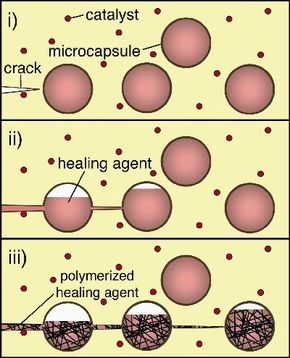 In this graphic you can see how the crack ruptures the microcapsules filled with a healing agent, which contacts the catalyst to bond the crack closed.