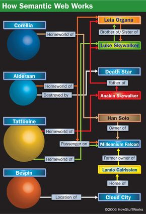 An example of a very small number of the resources and connections that might be found in a Star Wars ontology. You can figure these out on your own from watching the movies and surfing the Web, but a computer must have a clear outline to make sense of it.