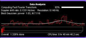 Data Analysis window of SETI@home