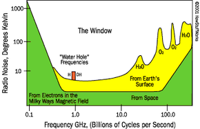 """Radio spectrum, showing the window, or """"water hole,"""" in the microwave region"""