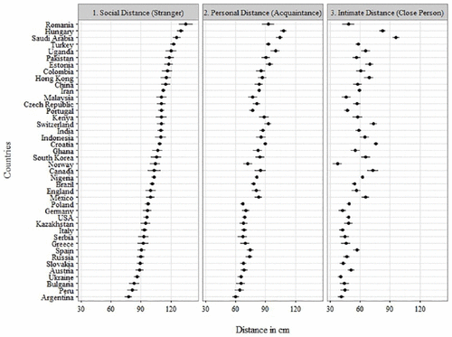 Mean values (cm) of social, personal, and intimate distance across all nations.