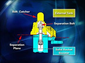 A bolt catcher (above) was designed to prevent the explosive bolts on the SRBs (below) from damaging the ET or the orbiter.